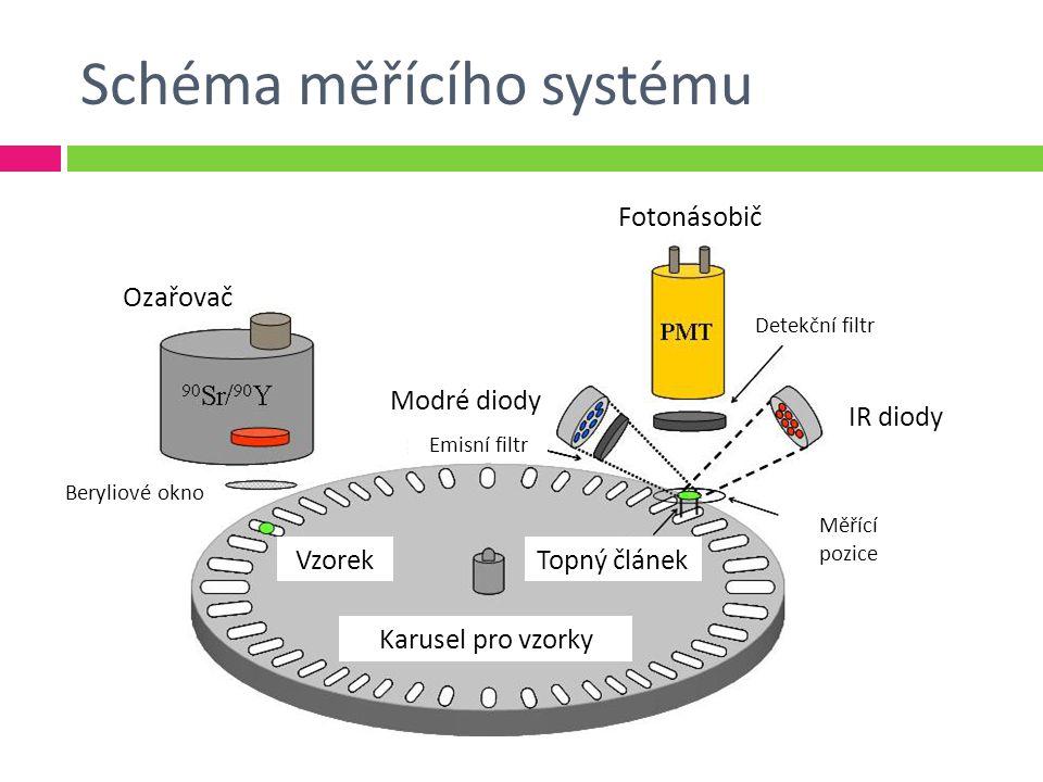 Schéma měřícího systému