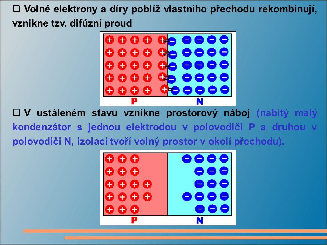 Volné elektrony a díry poblíž vlastního přechodu rekombinují, vznikne tzv. difúzní proud