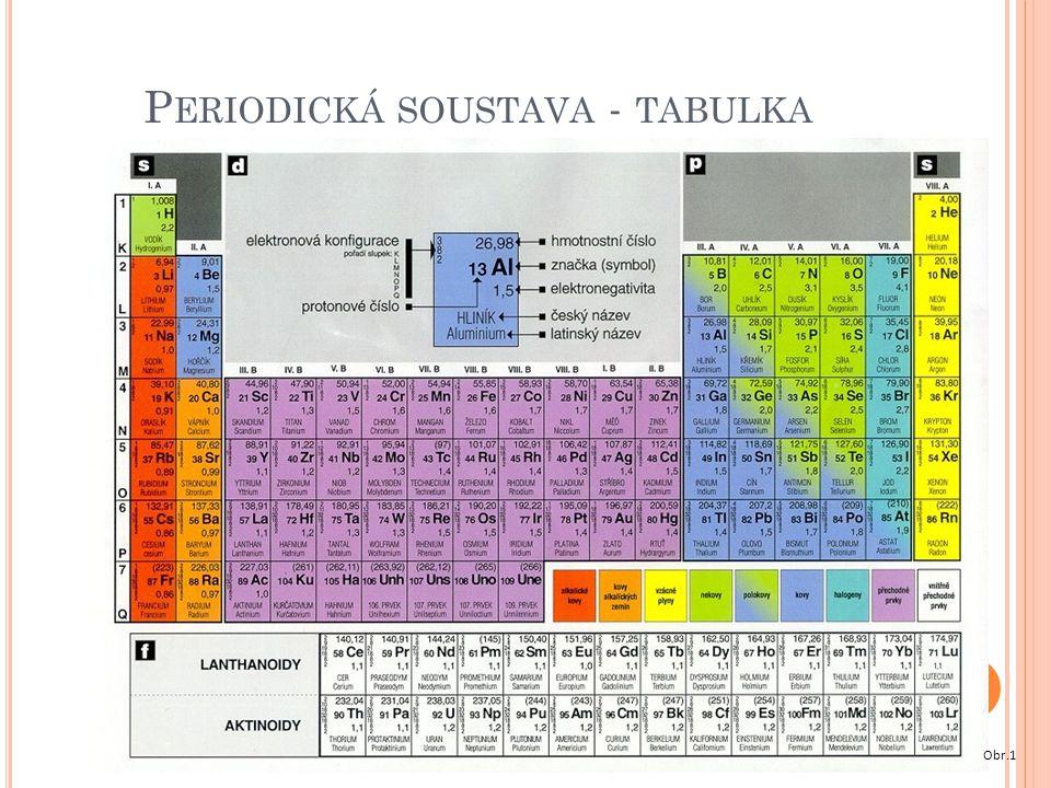 Periodická soustava - tabulka