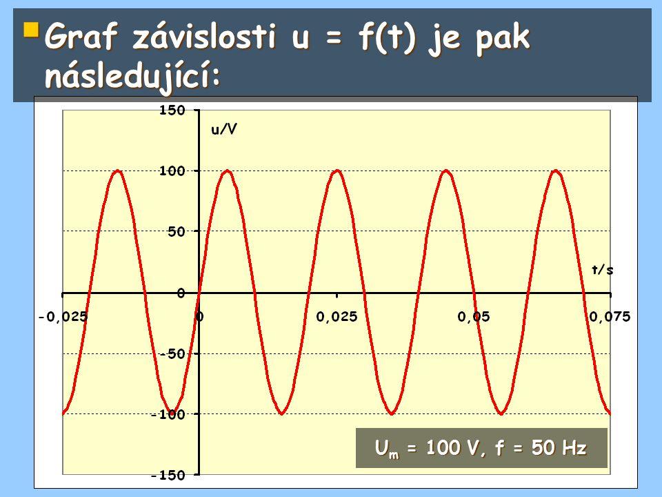 Graf závislosti u = f(t) je pak následující: