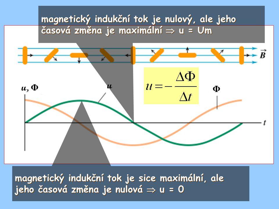 magnetický indukční tok je nulový, ale jeho časová změna je maximální  u = Um