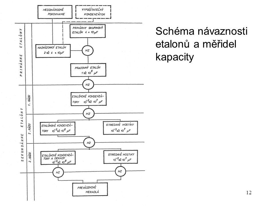 Schéma návaznosti etalonů a měřidel kapacity