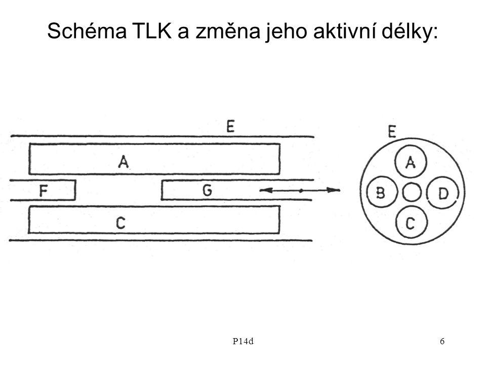 Schéma TLK a změna jeho aktivní délky: