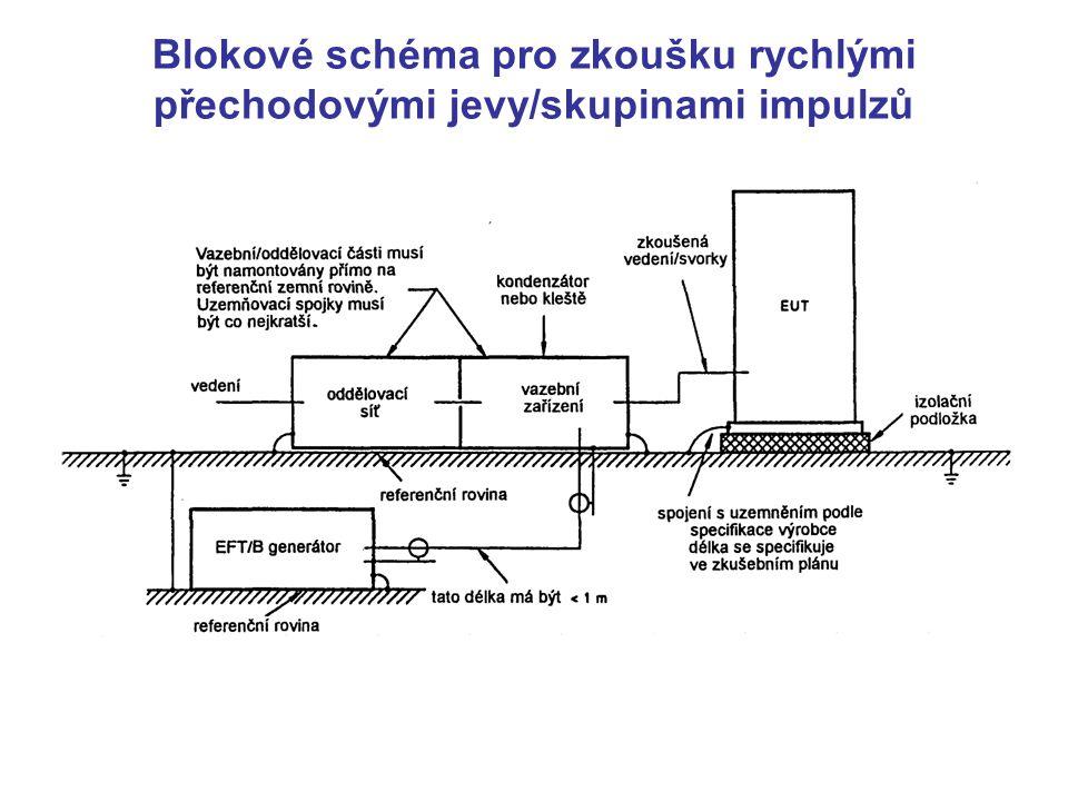 Blokové schéma pro zkoušku rychlými přechodovými jevy/skupinami impulzů
