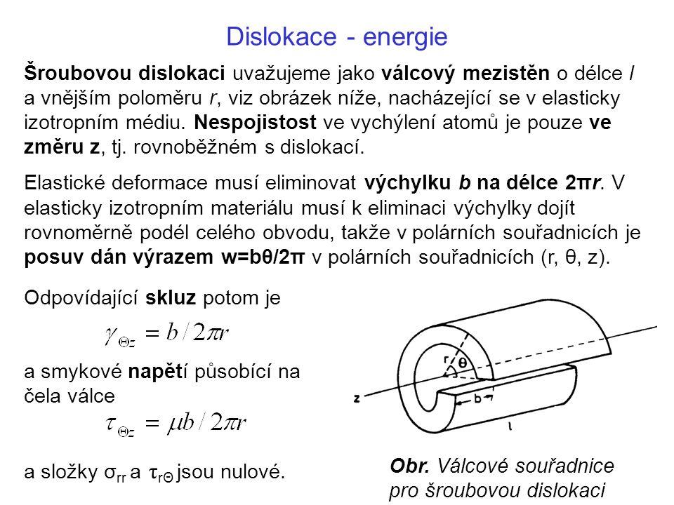 Dislokace - energie