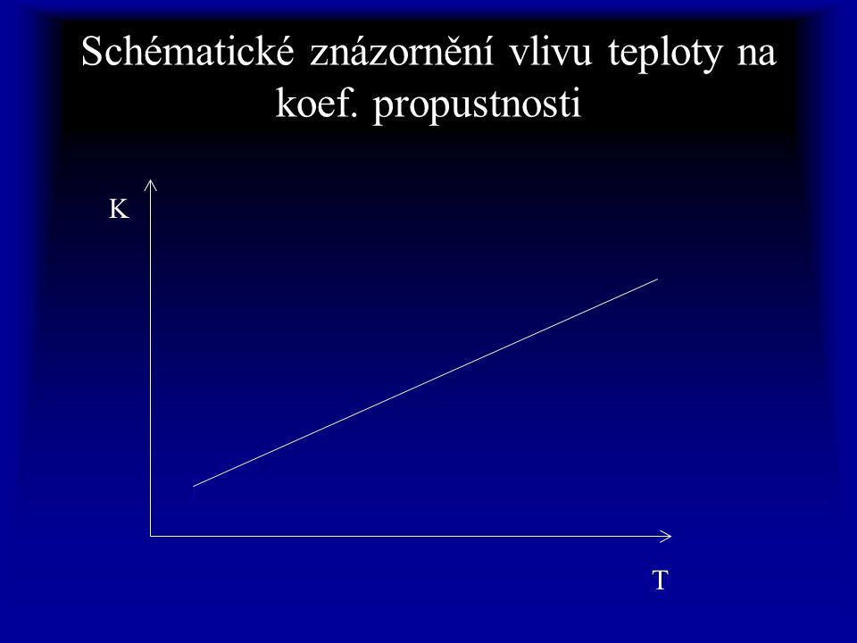Schématické znázornění vlivu teploty na koef. propustnosti