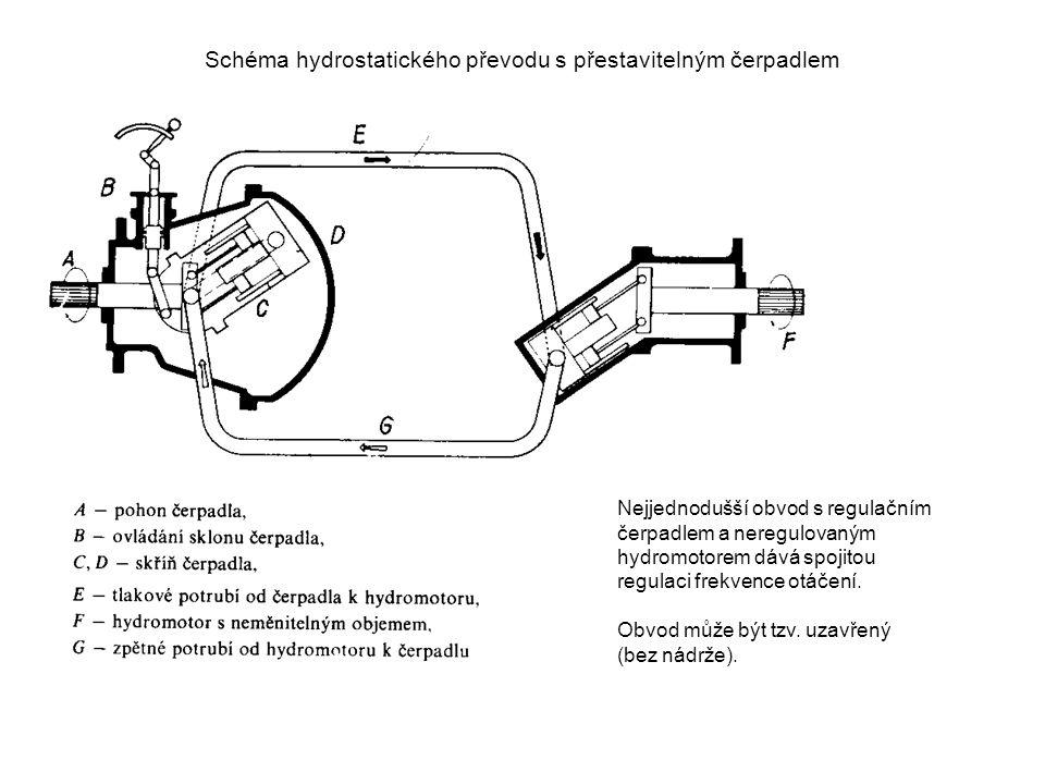 Schéma hydrostatického převodu s přestavitelným čerpadlem