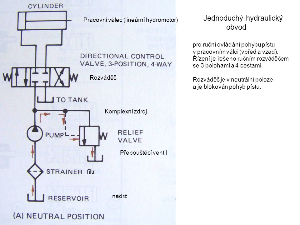 Jednoduchý hydraulický obvod