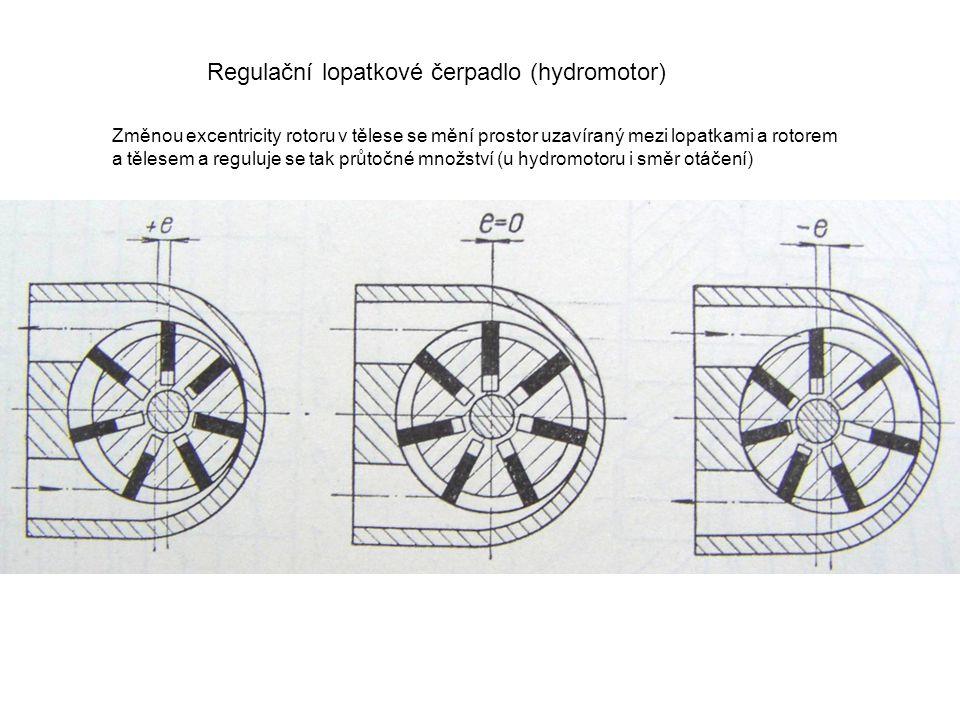 Regulační lopatkové čerpadlo (hydromotor)