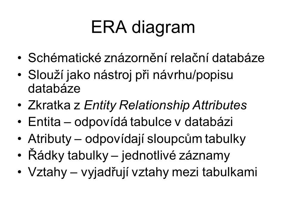 ERA diagram Schématické znázornění relační databáze