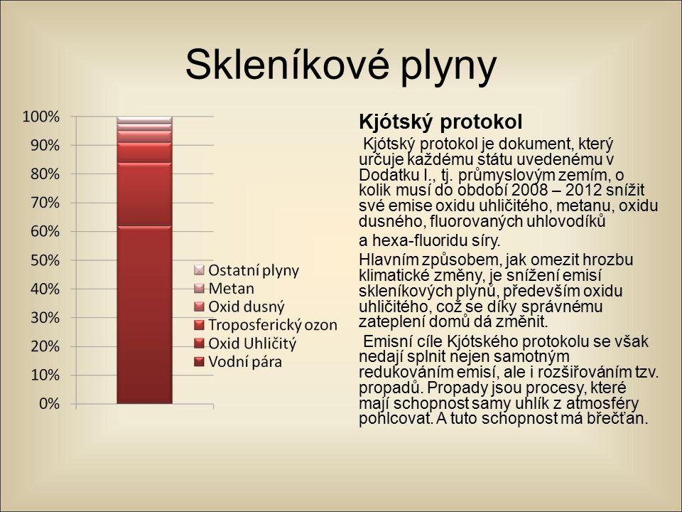 Skleníkové plyny Kjótský protokol