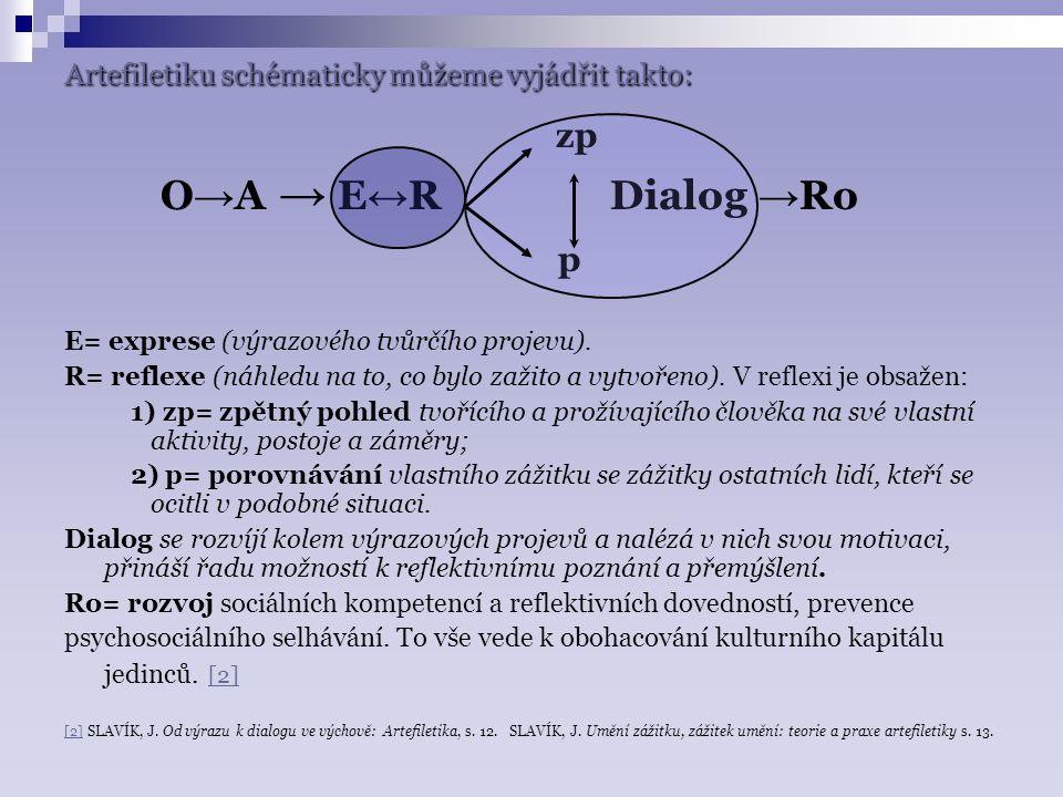 Artefiletiku schématicky můžeme vyjádřit takto: