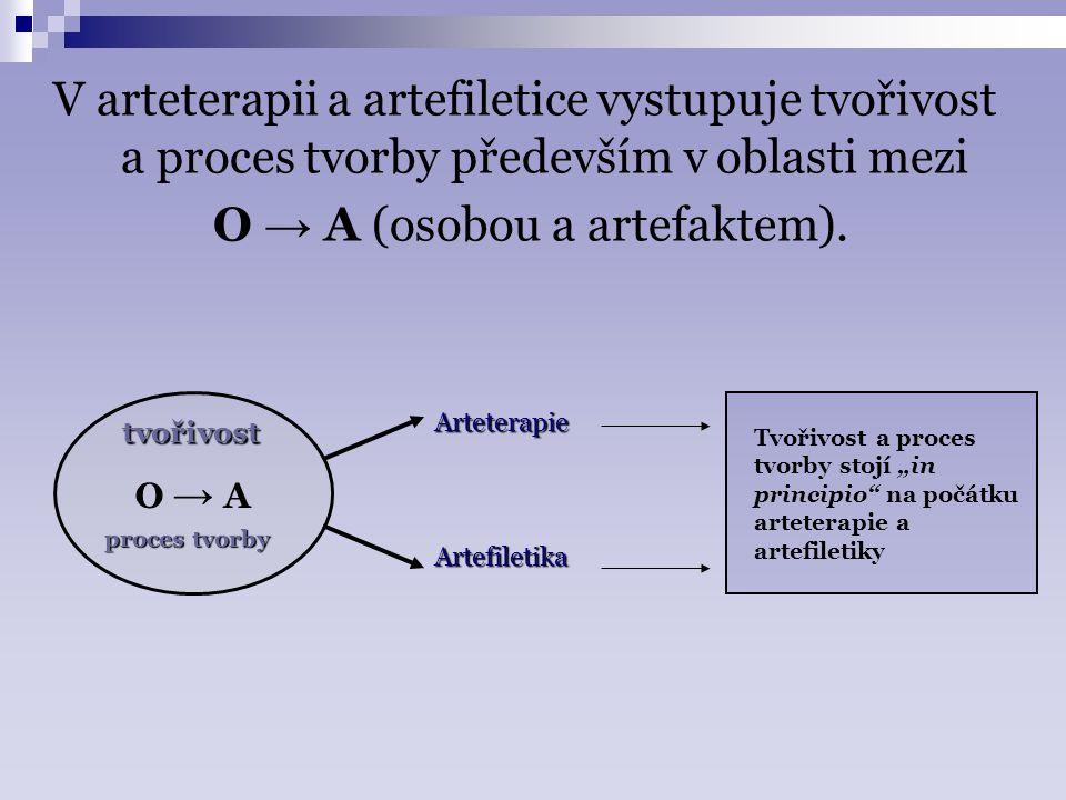 O → A (osobou a artefaktem).