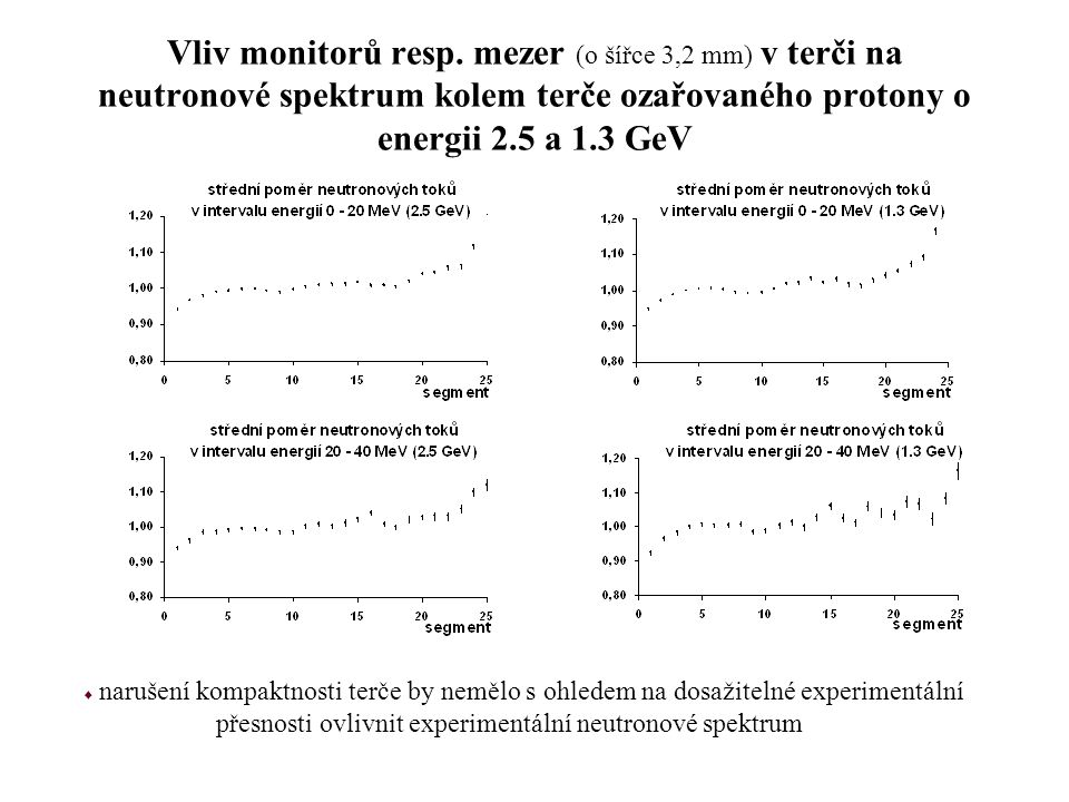 Vliv monitorů resp. mezer (o šířce 3,2 mm) v terči na neutronové spektrum kolem terče ozařovaného protony o energii 2.5 a 1.3 GeV