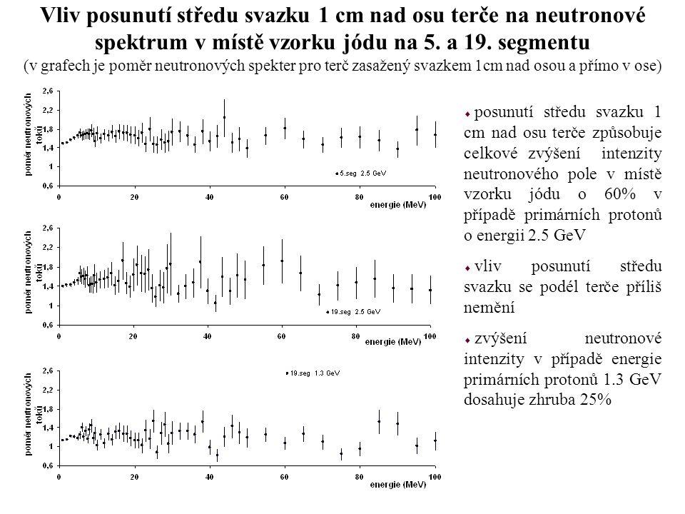Vliv posunutí středu svazku 1 cm nad osu terče na neutronové spektrum v místě vzorku jódu na 5. a 19. segmentu (v grafech je poměr neutronových spekter pro terč zasažený svazkem 1cm nad osou a přímo v ose)