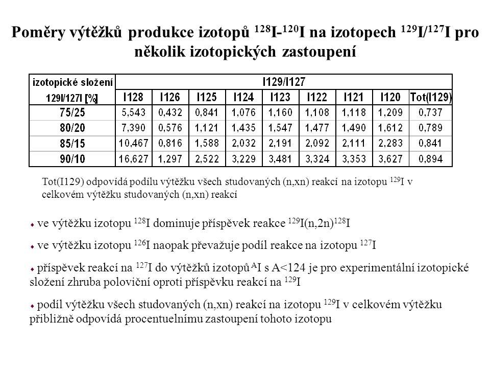 Poměry výtěžků produkce izotopů 128I-120I na izotopech 129I/127I pro několik izotopických zastoupení