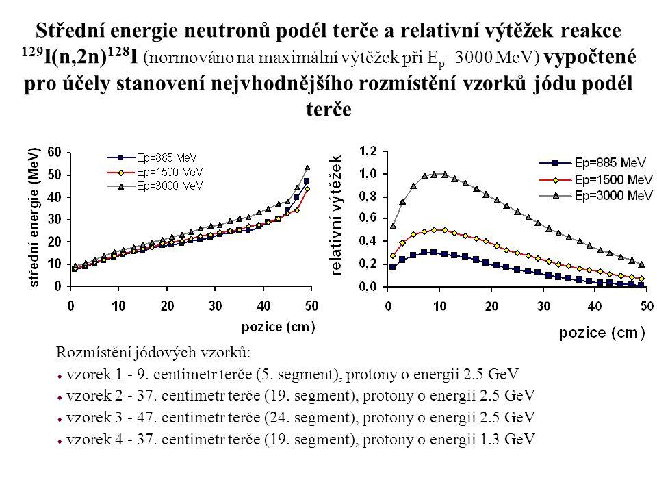 Střední energie neutronů podél terče a relativní výtěžek reakce 129I(n,2n)128I (normováno na maximální výtěžek při Ep=3000 MeV) vypočtené pro účely stanovení nejvhodnějšího rozmístění vzorků jódu podél terče