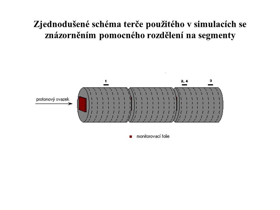 Zjednodušené schéma terče použitého v simulacích se znázorněním pomocného rozdělení na segmenty