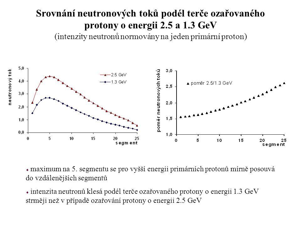 Srovnání neutronových toků podél terče ozařovaného protony o energii 2