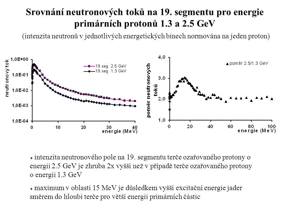 Srovnání neutronových toků na 19