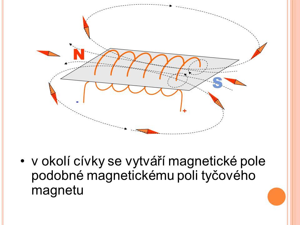 N S - + v okolí cívky se vytváří magnetické pole podobné magnetickému poli tyčového magnetu