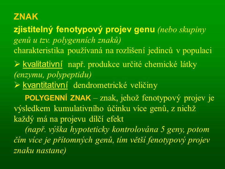 ZNAK zjistitelný fenotypový projev genu (nebo skupiny genů u tzv. polygenních znaků) charakteristika používaná na rozlišení jedinců v populaci.