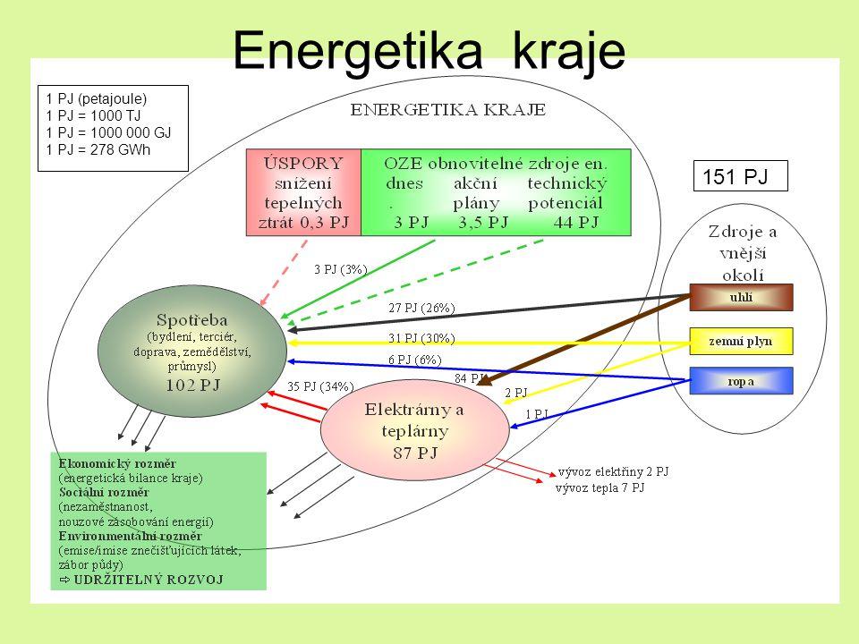 Energetika kraje 151 PJ 1 PJ (petajoule) 1 PJ = 1000 TJ