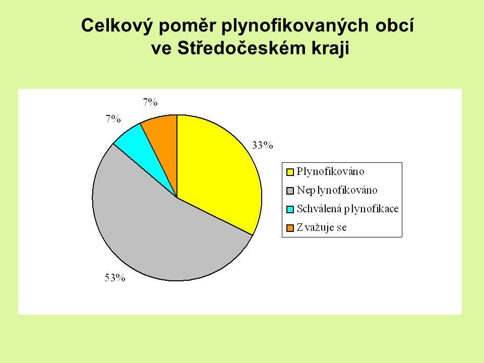 Celkový poměr plynofikovaných obcí