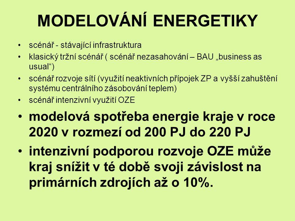 MODELOVÁNÍ ENERGETIKY