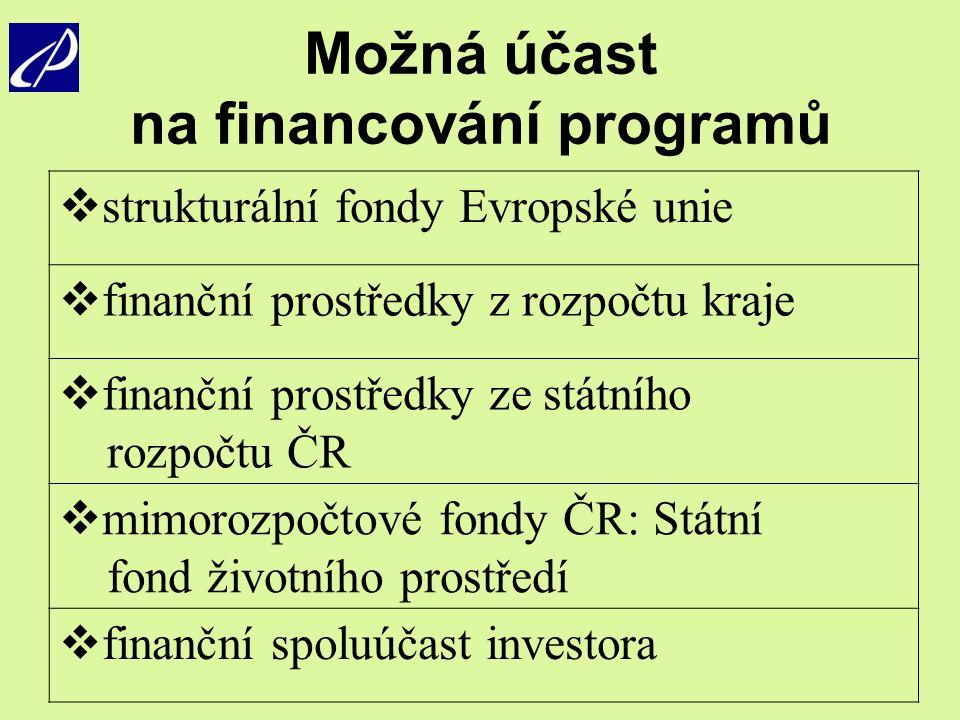 Možná účast na financování programů