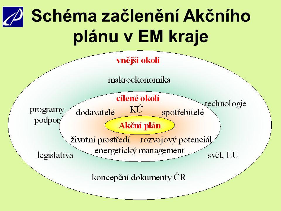 Schéma začlenění Akčního plánu v EM kraje