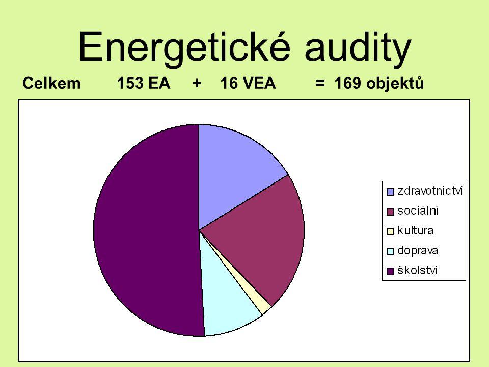 Energetické audity Celkem 153 EA + 16 VEA = 169 objektů