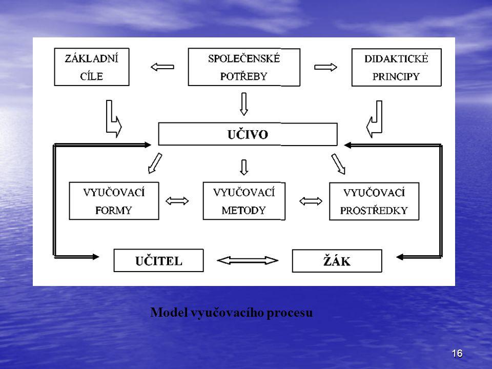 Model vyučovacího procesu