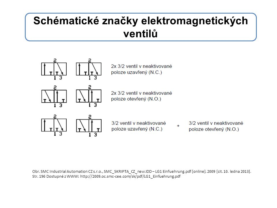Schématické značky elektromagnetických ventilů