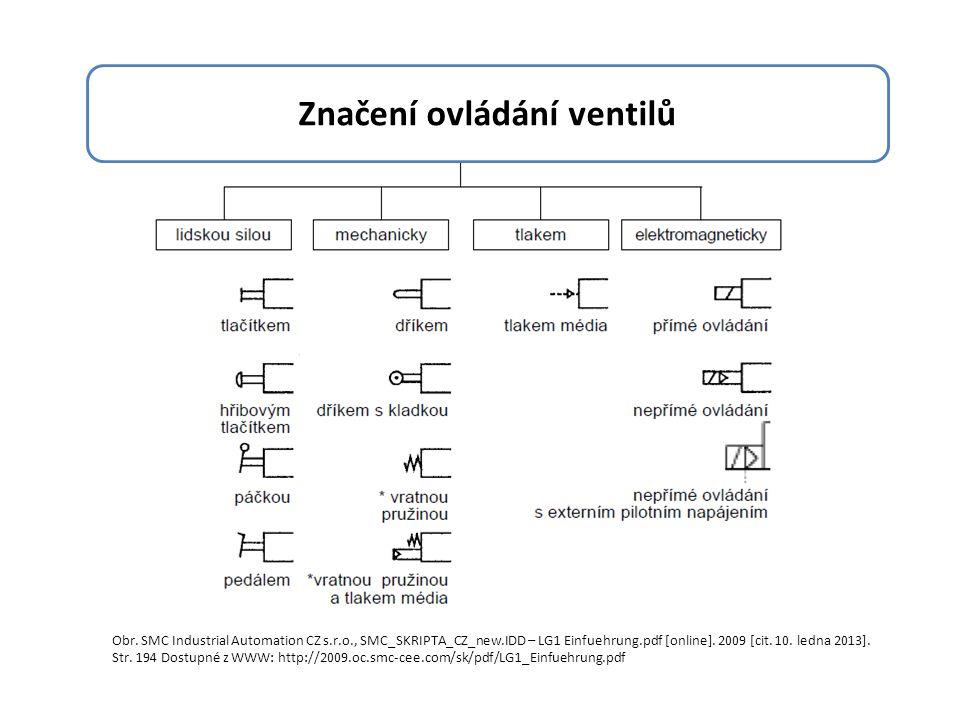Značení ovládání ventilů