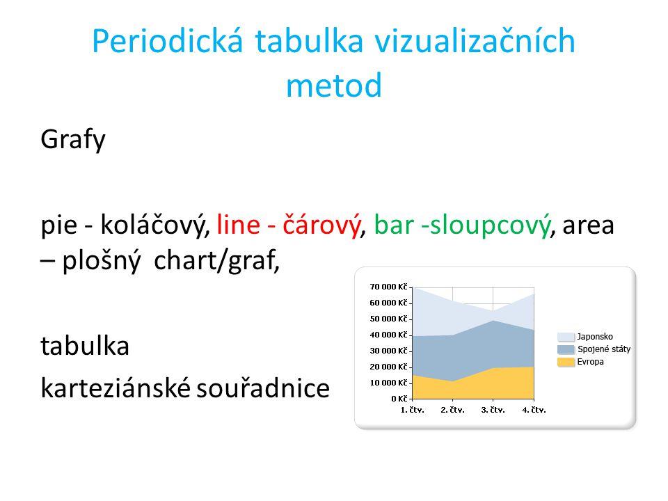 Periodická tabulka vizualizačních metod