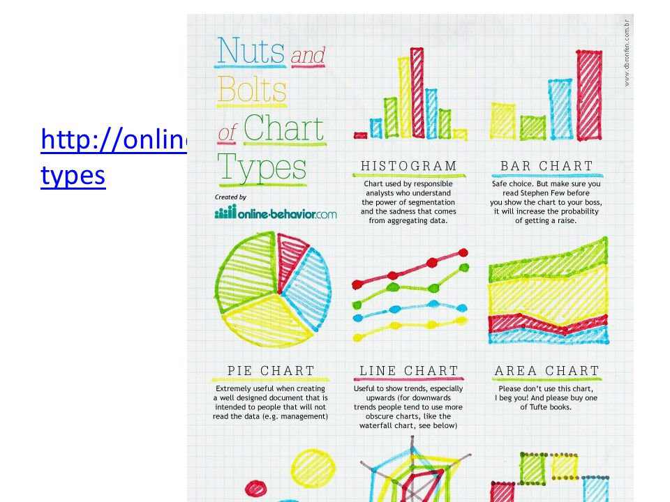 http://online-behavior.com/analytics/chart-types Tufte: data-ink maximization!
