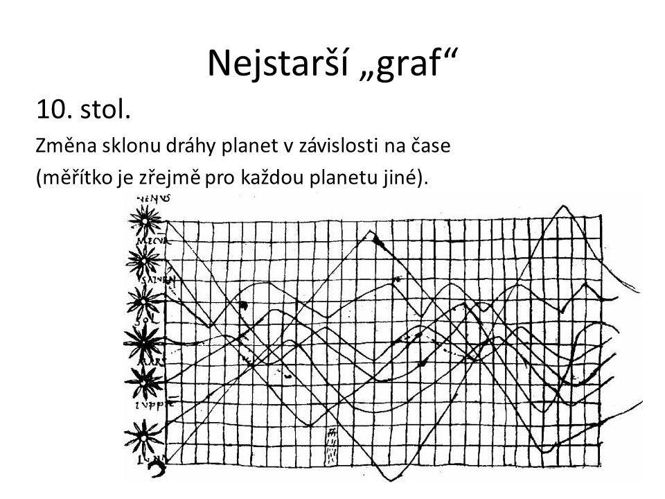 """Nejstarší """"graf 10. stol. Změna sklonu dráhy planet v závislosti na čase."""