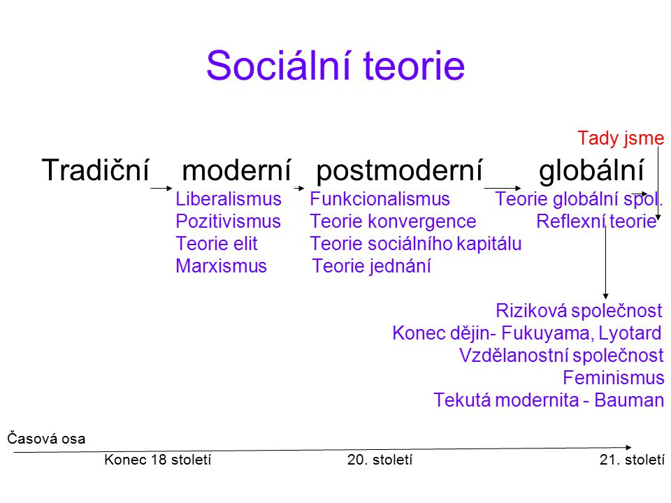Sociální teorie Tradiční moderní postmoderní globální Tady jsme