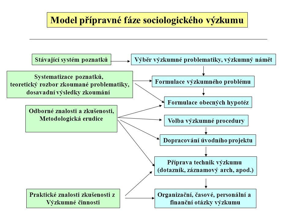 Model přípravné fáze sociologického výzkumu