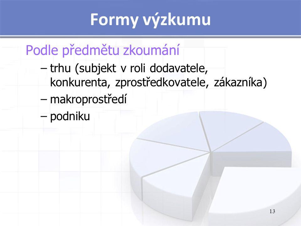 Formy výzkumu Podle předmětu zkoumání