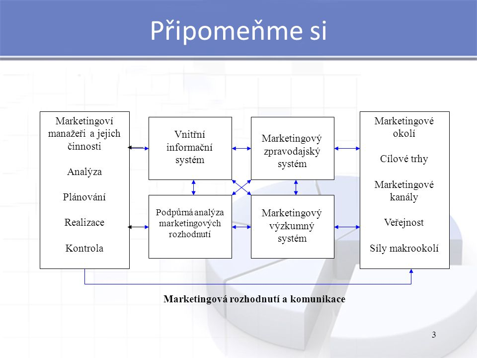 Marketingová rozhodnutí a komunikace