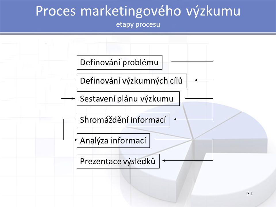 Proces marketingového výzkumu etapy procesu