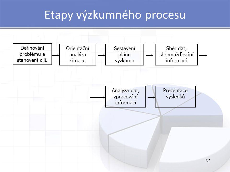 Etapy výzkumného procesu