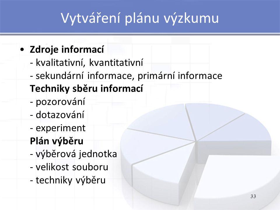 Vytváření plánu výzkumu