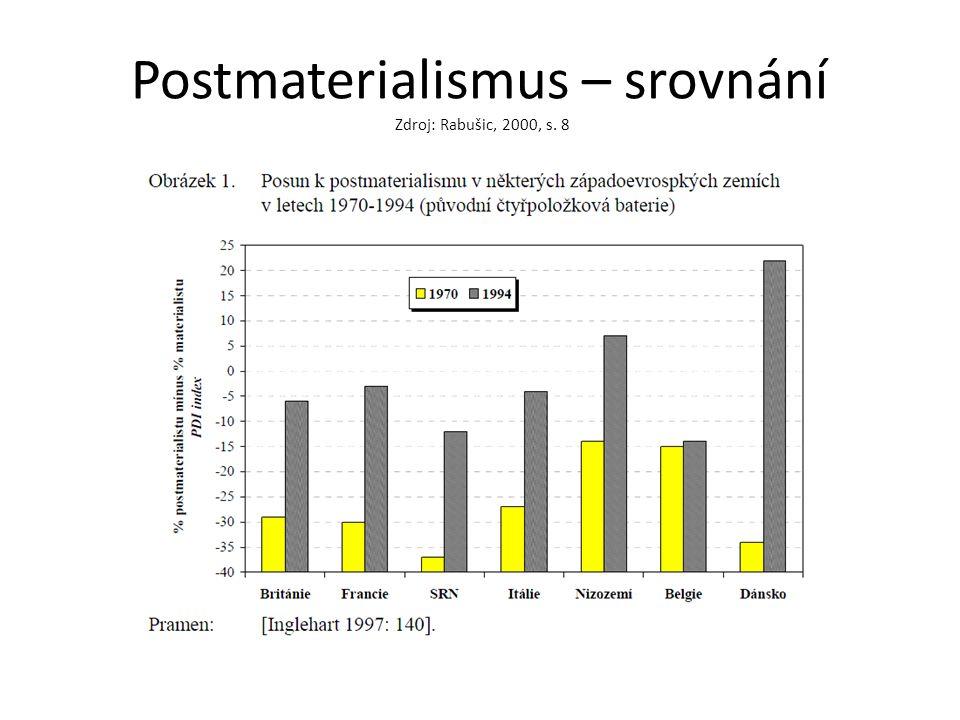 Postmaterialismus – srovnání Zdroj: Rabušic, 2000, s. 8