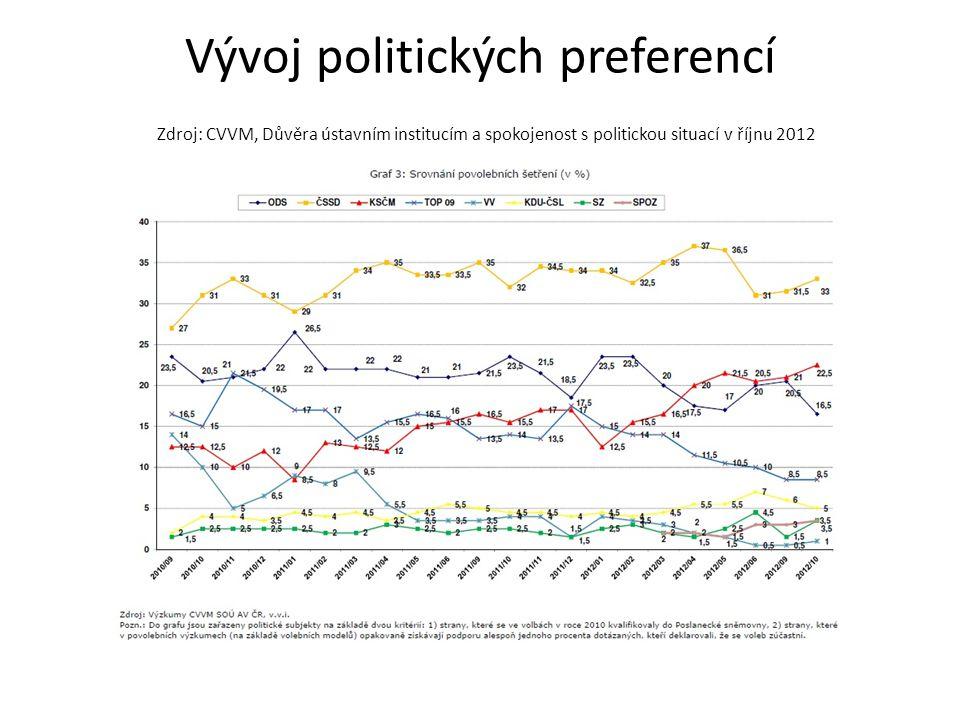 Vývoj politických preferencí Zdroj: CVVM, Důvěra ústavním institucím a spokojenost s politickou situací v říjnu 2012