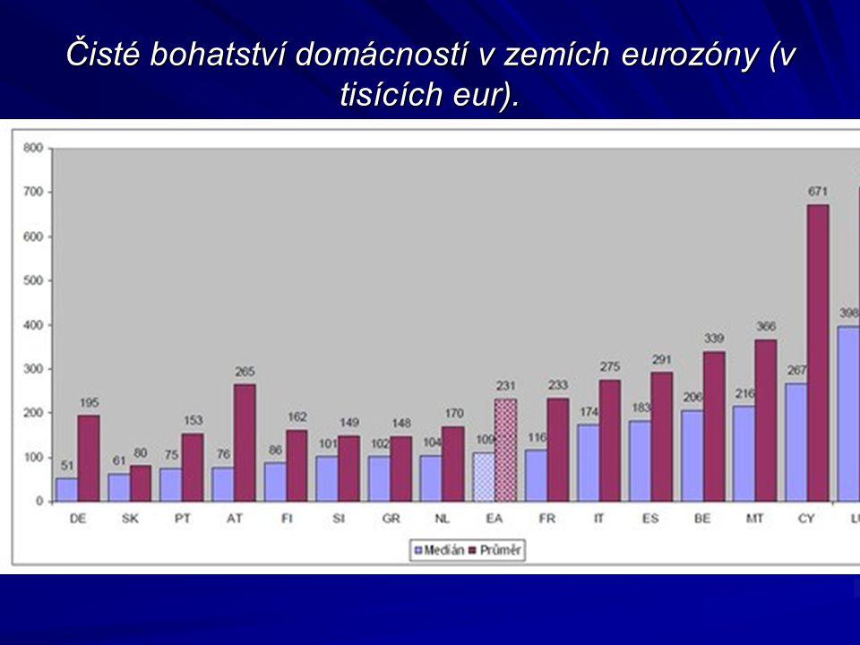 Čisté bohatství domácností v zemích eurozóny (v tisících eur).