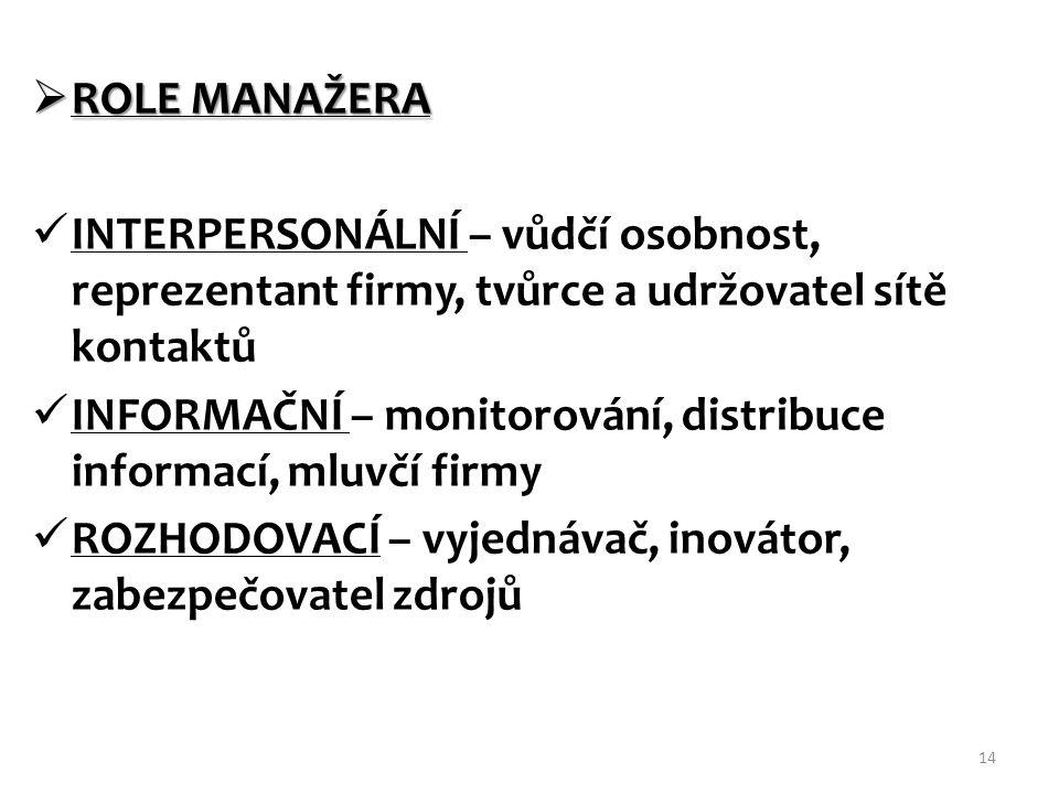 ROLE MANAŽERA INTERPERSONÁLNÍ – vůdčí osobnost, reprezentant firmy, tvůrce a udržovatel sítě kontaktů.