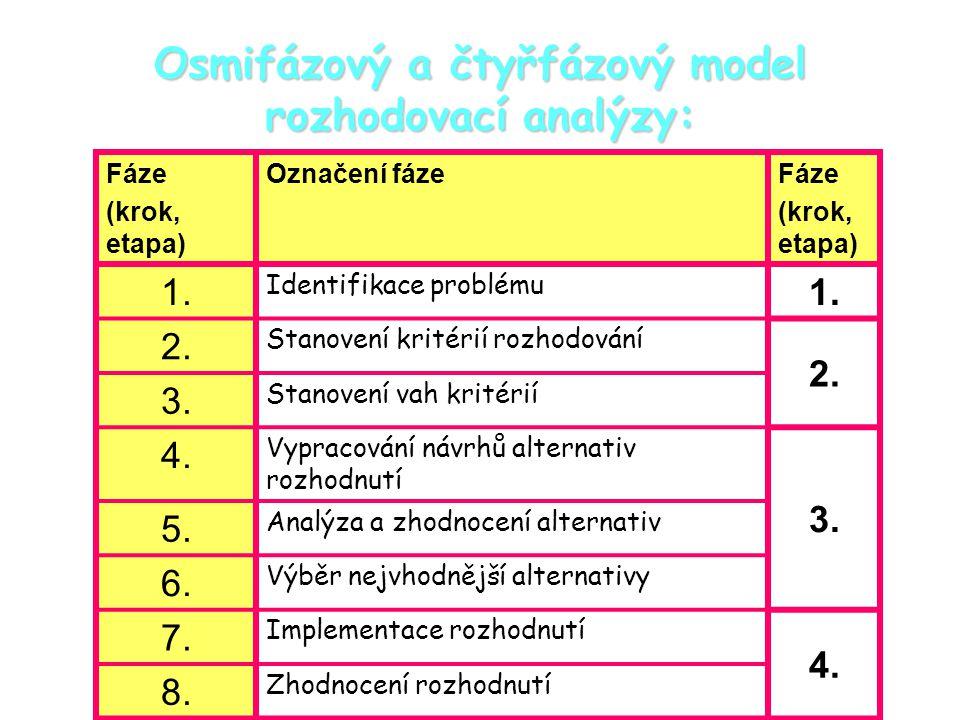 Osmifázový a čtyřfázový model rozhodovací analýzy: